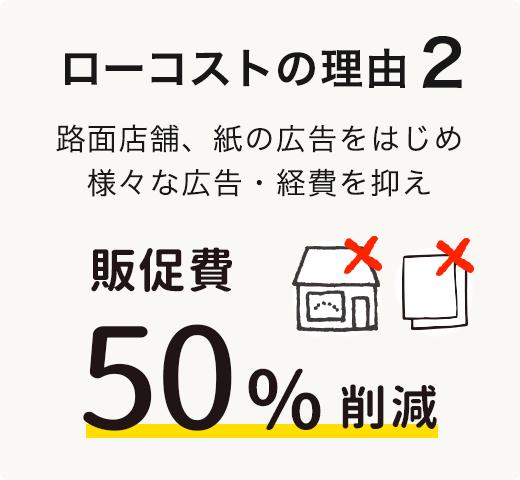 ローコストの理由2 路面店舗、紙の広告をはじめ無駄な広告・経費を抑え販促費50%削減